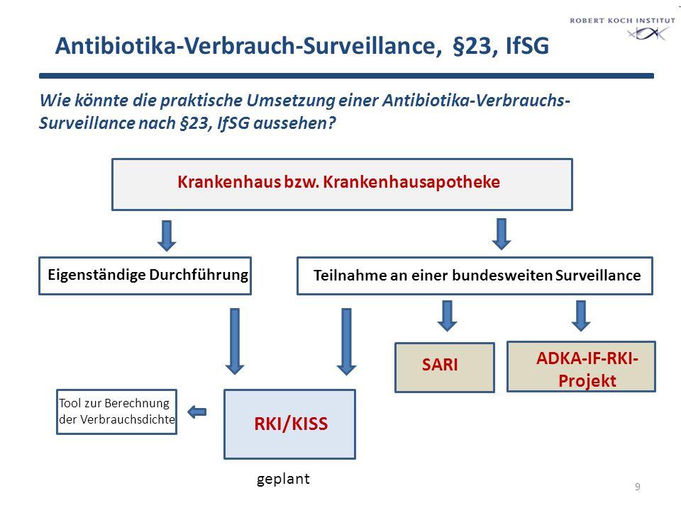 Antibiotika-Verbrauch-Surveillance, §23, IfSG