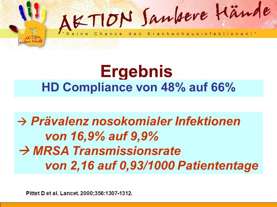HD Compliance von 48% auf 66%