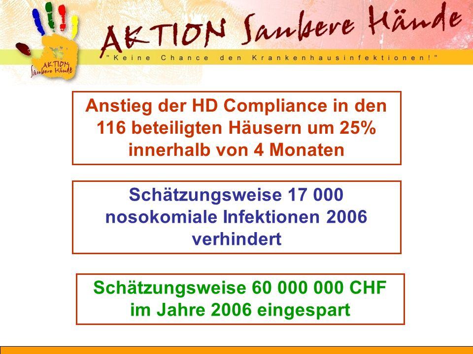 Schätzungsweise 17 000 nosokomiale Infektionen 2006 verhindert