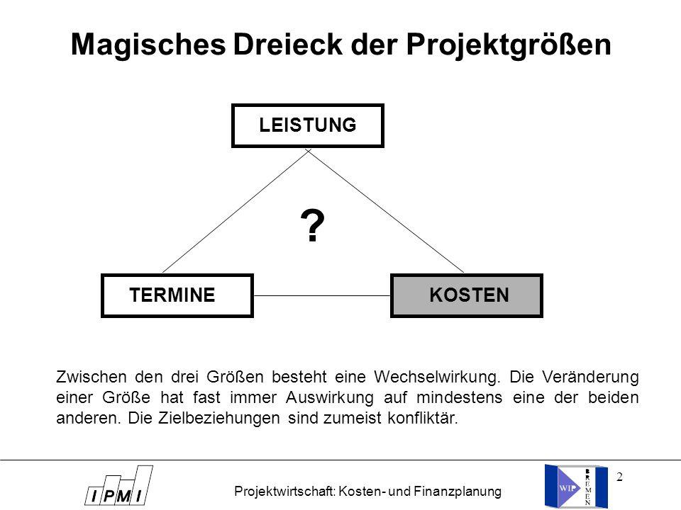 Magisches Dreieck der Projektgrößen