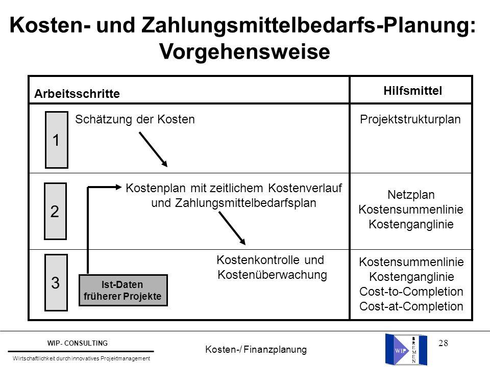 Kosten- und Zahlungsmittelbedarfs-Planung:
