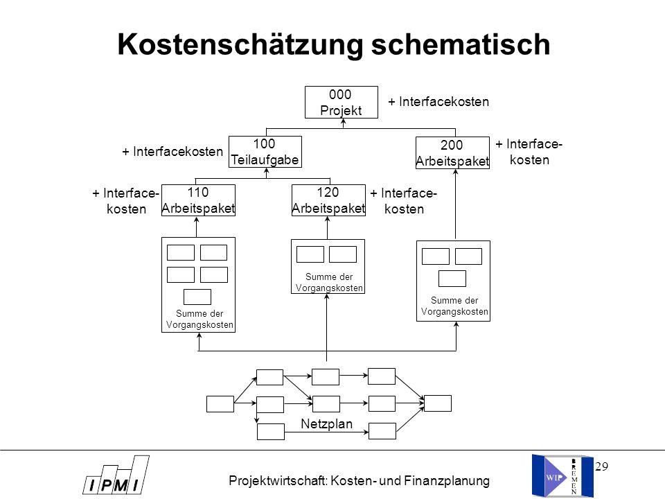 Kostenschätzung schematisch