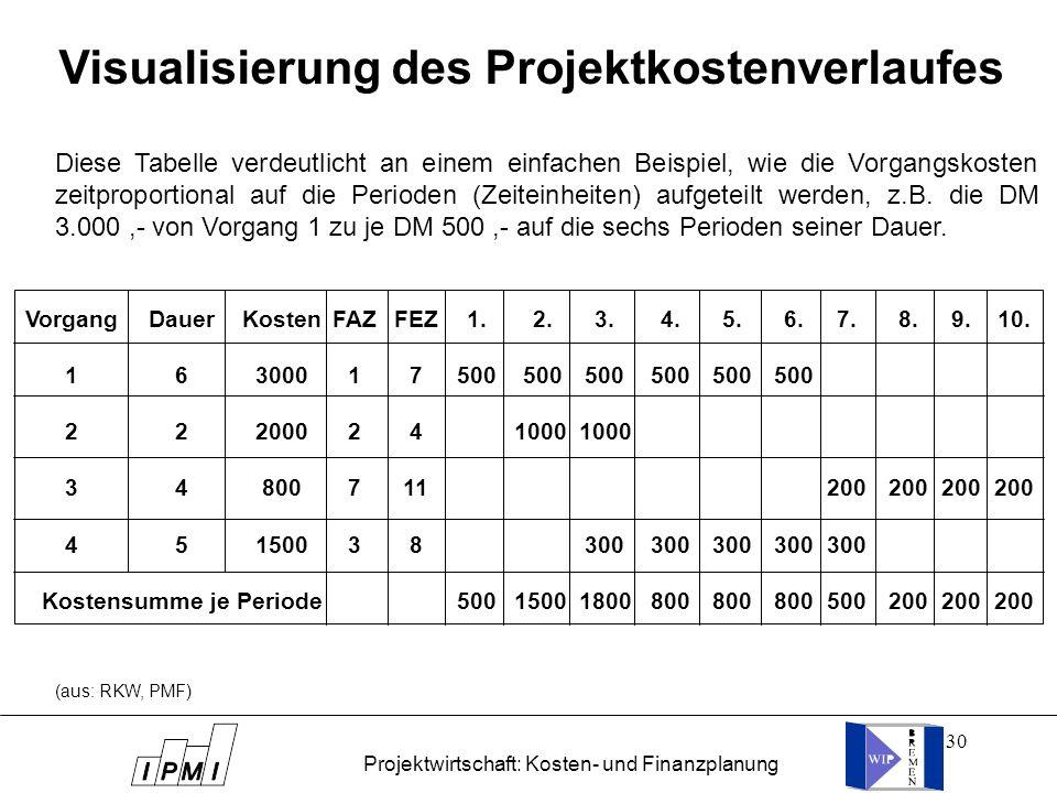 Visualisierung des Projektkostenverlaufes