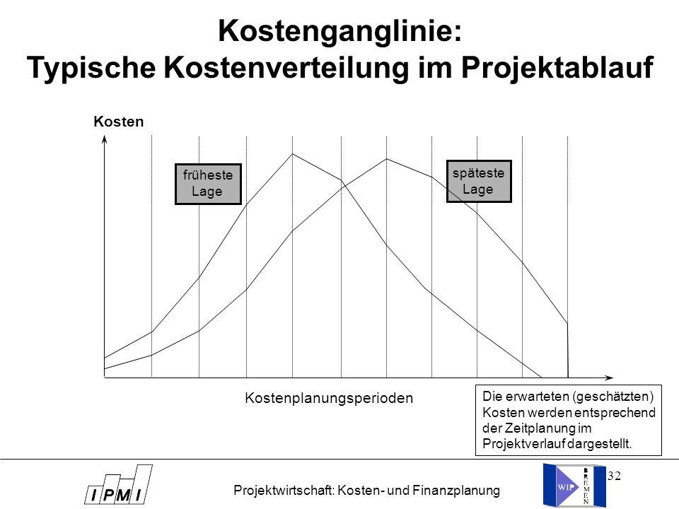 Kostenganglinie: Typische Kostenverteilung im Projektablauf