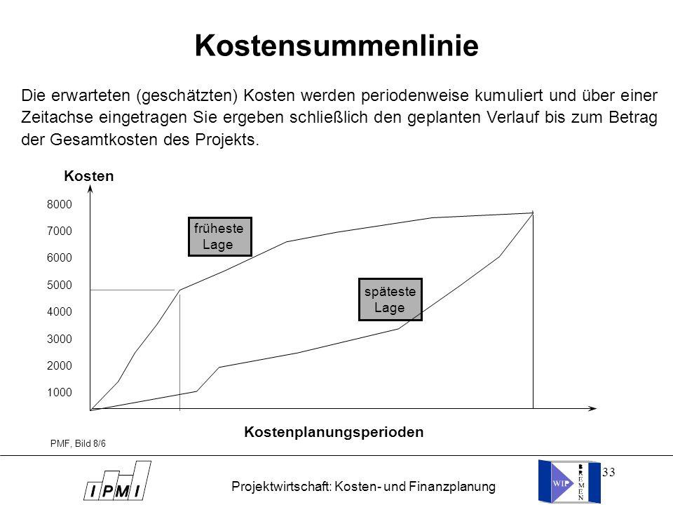 Projektwirtschaft: Kosten- und Finanzplanung
