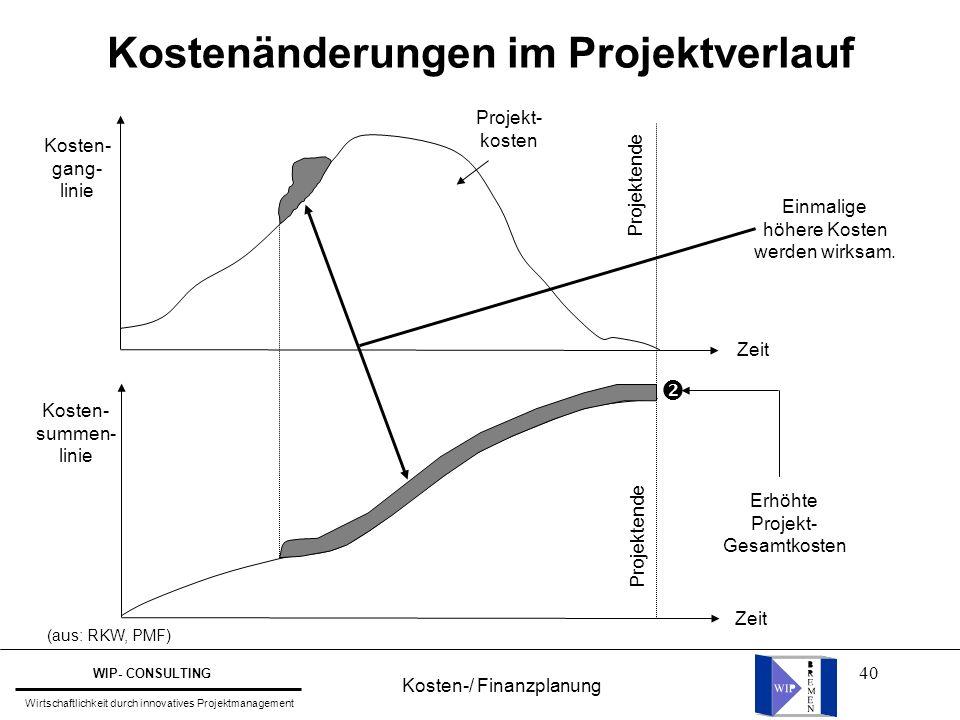 Kostenänderungen im Projektverlauf
