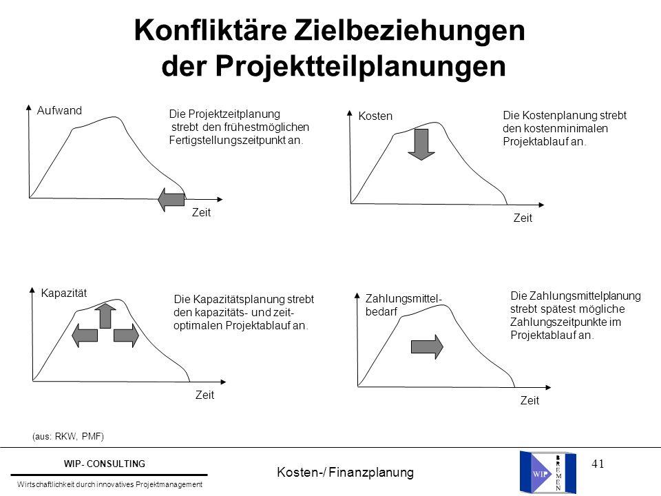 Konfliktäre Zielbeziehungen der Projektteilplanungen