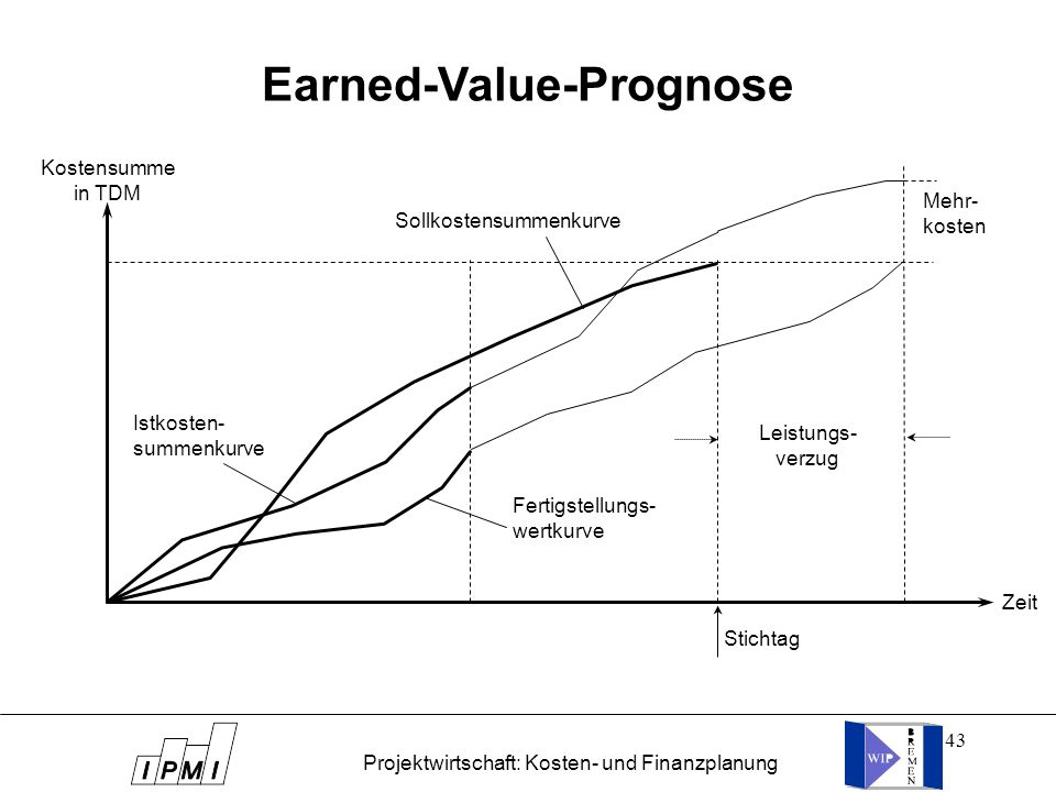 Earned-Value-Prognose