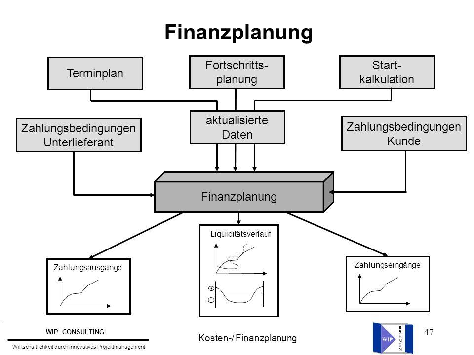 Kosten-/ Finanzplanung
