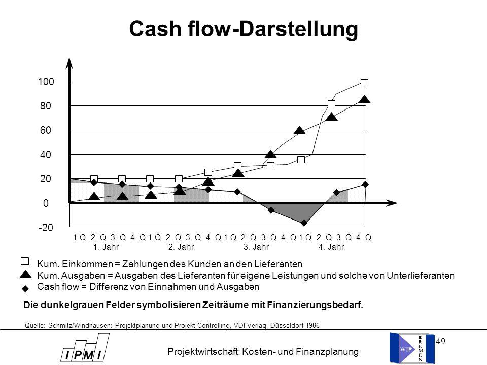 Cash flow-Darstellung