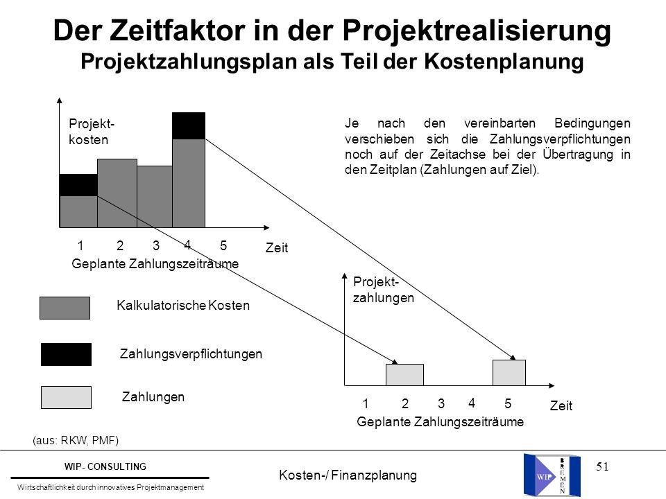 Der Zeitfaktor in der Projektrealisierung