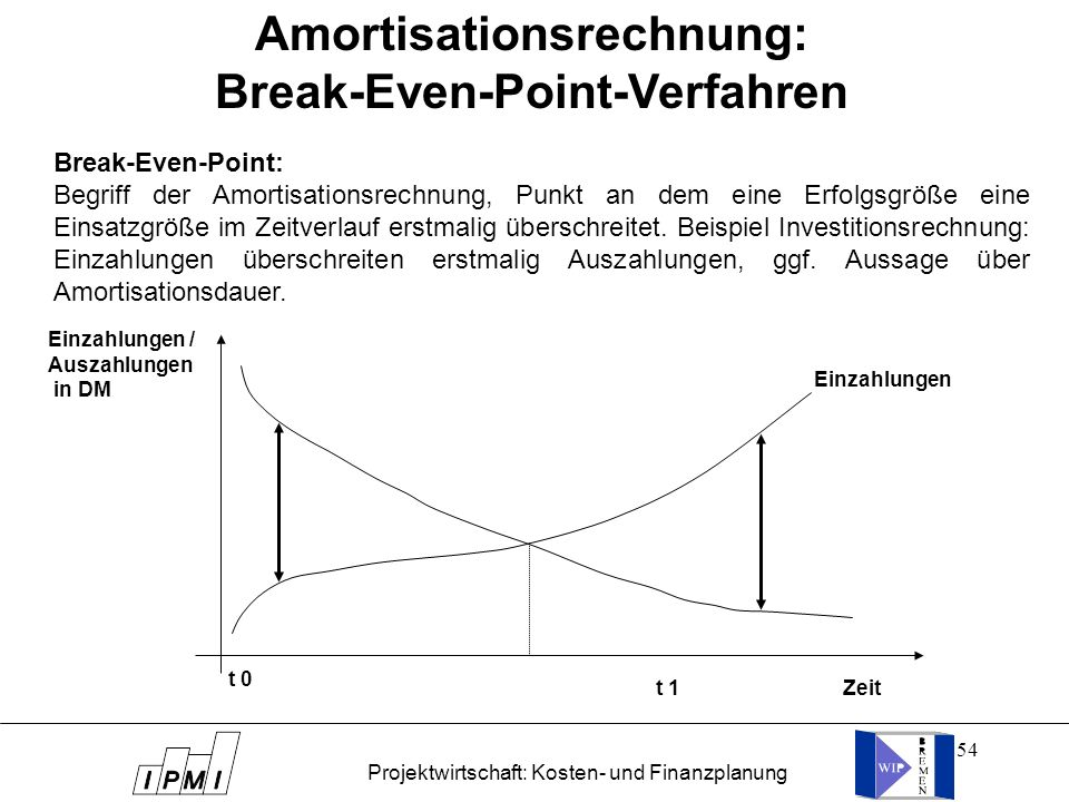 Amortisationsrechnung: Break-Even-Point-Verfahren