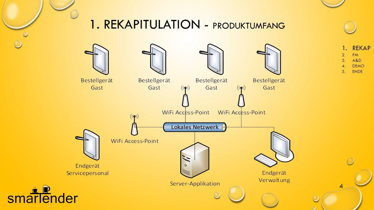 1. REKAPITULATION - PRODUKTUMFANG
