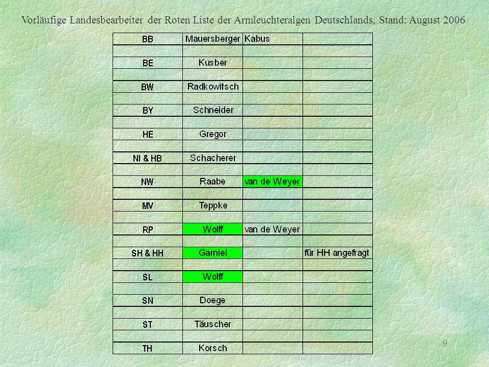 Vorläufige Landesbearbeiter der Roten Liste der Armleuchteralgen Deutschlands, Stand: August 2006