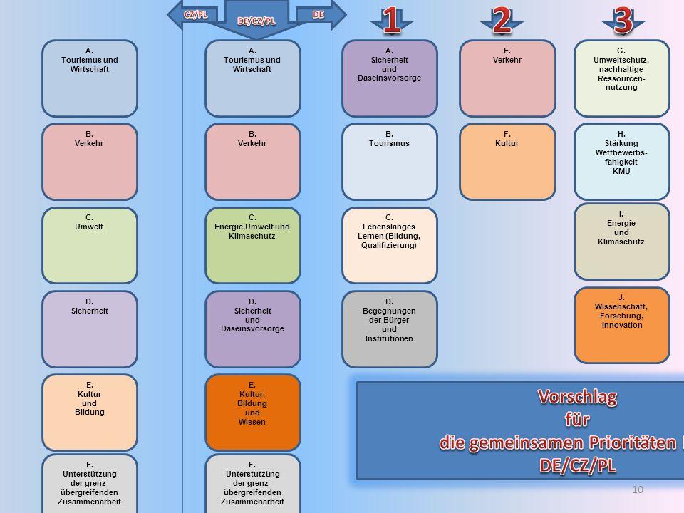 1 2 3 Vorschlag für die gemeinsamen Prioritäten ERN DE/CZ/PL CZ/PL