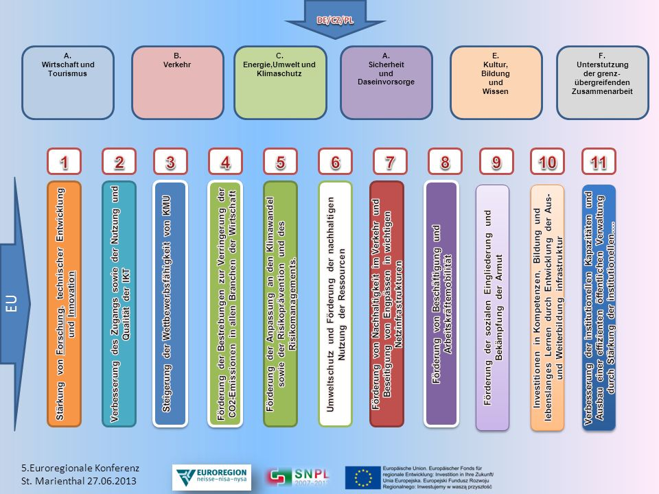 1 2 3 4 5 6 7 8 9 10 11 EU 5.Euroregionale Konferenz