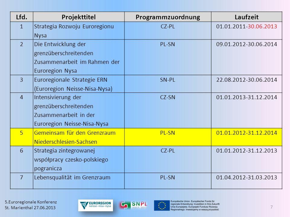 Lfd. Projekttitel Programmzuordnung Laufzeit