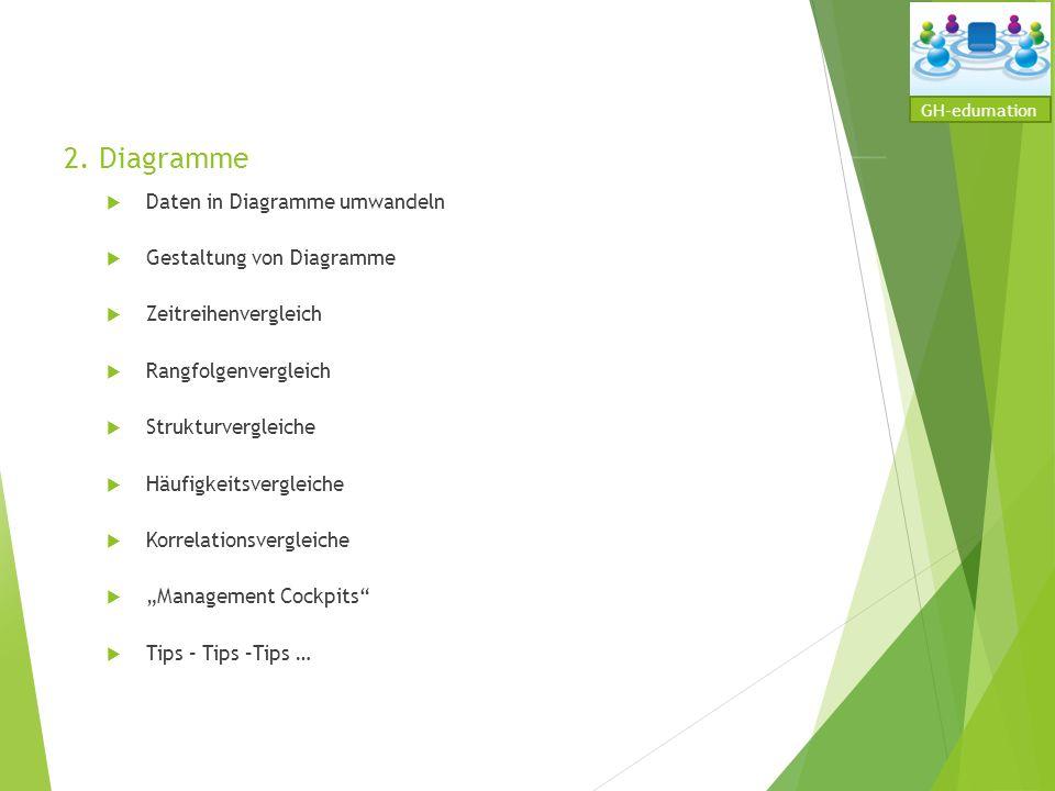 2. Diagramme Daten in Diagramme umwandeln Gestaltung von Diagramme
