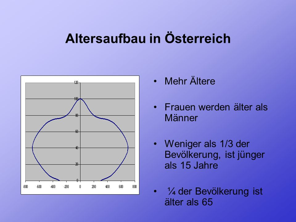 Altersaufbau in Österreich