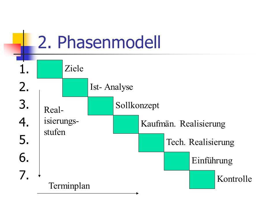 2. Phasenmodell 1. 2. 3. 4. 5. 6. 7. Ziele Ist- Analyse Sollkonzept