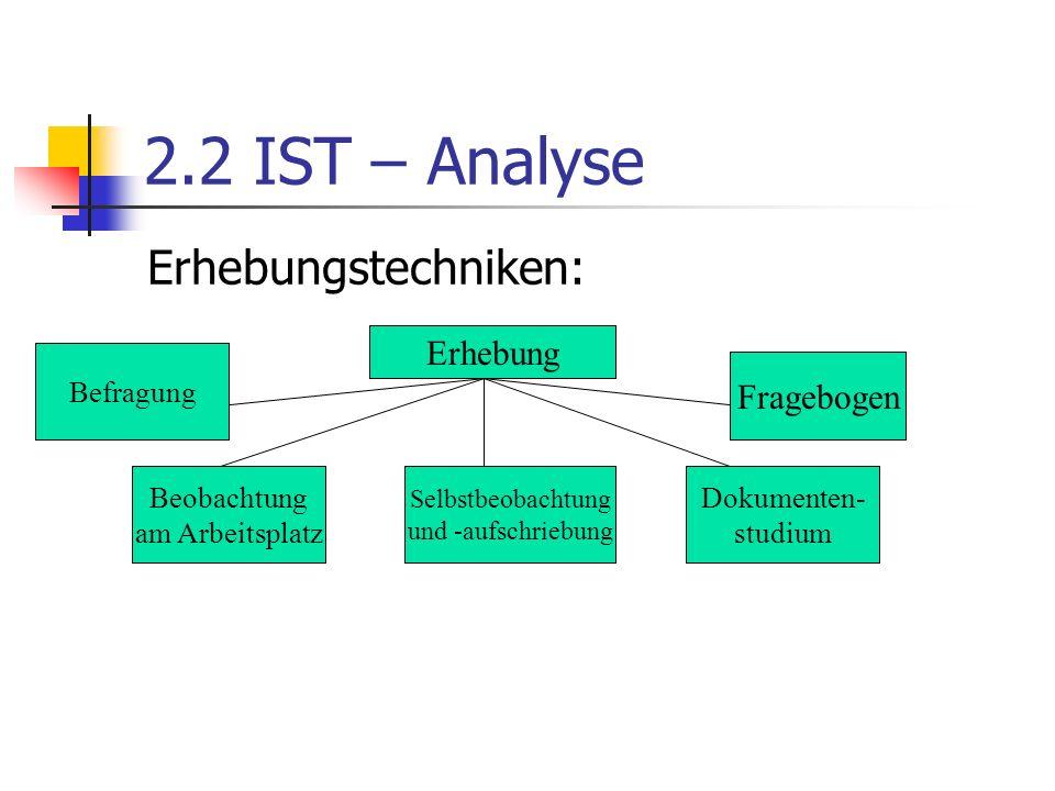 2.2 IST – Analyse Erhebungstechniken: Erhebung Fragebogen Befragung