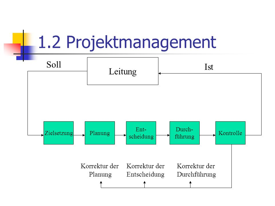 1.2 Projektmanagement Soll Ist Leitung Korrektur der Planung