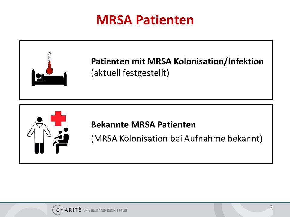 Risikofaktoren für MRSA Besiedlung