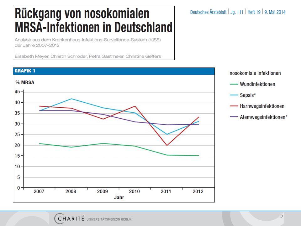 Die Verteilung der MRSA-Rate bei nosokomialen S