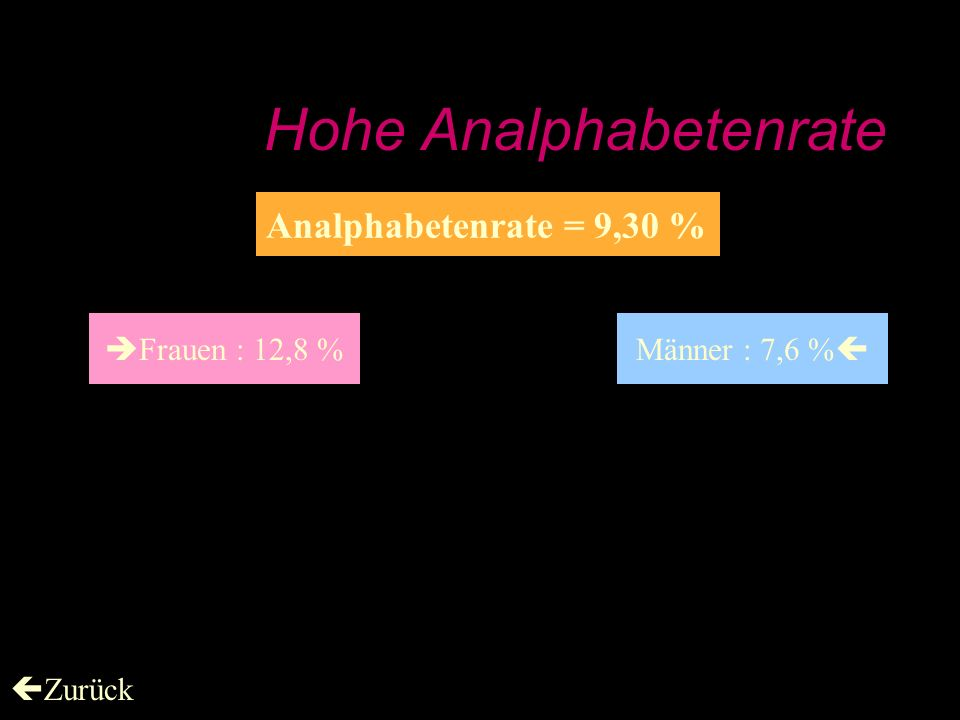 Hohe Analphabetenrate