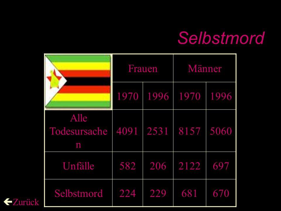 Selbstmord Frauen Männer 1970 1996 Alle Todesursachen 4091 2531 8157