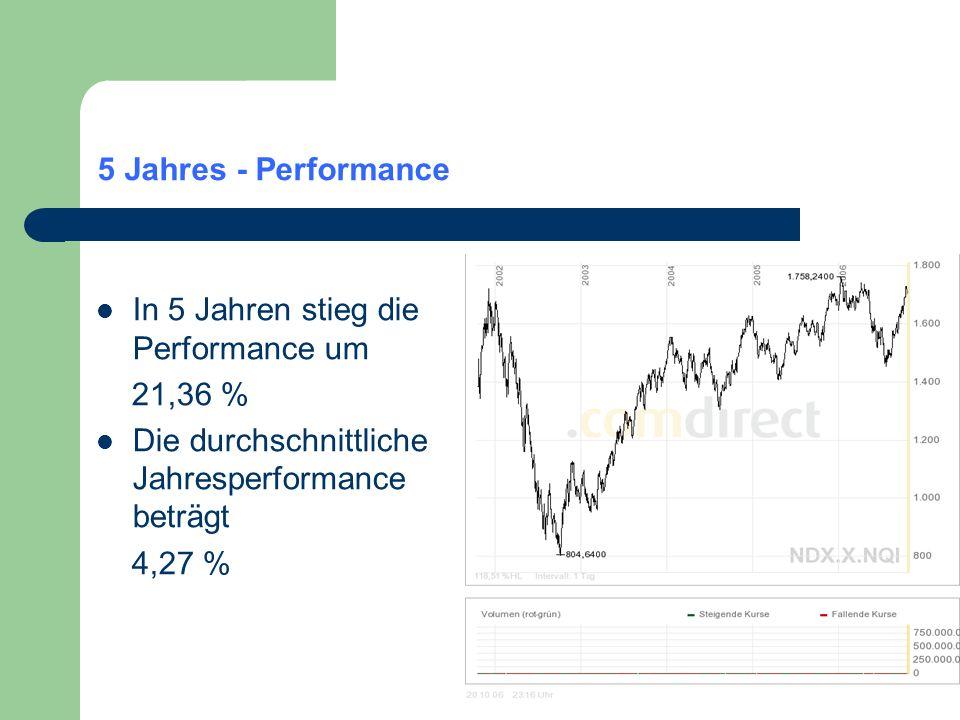 5 Jahres - Performance In 5 Jahren stieg die Performance um. 21,36 % Die durchschnittliche Jahresperformance beträgt.