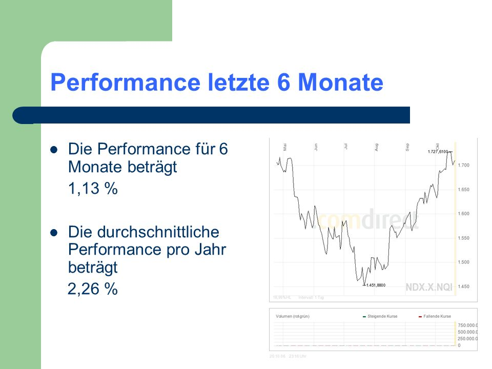 Performance letzte 6 Monate