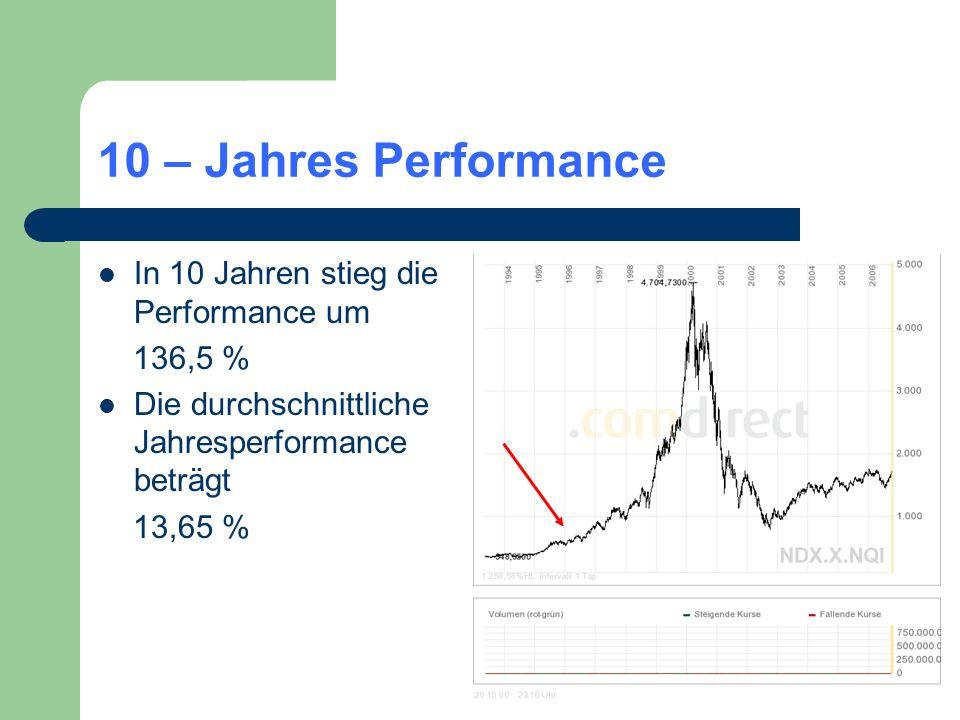 10 – Jahres Performance In 10 Jahren stieg die Performance um 136,5 %