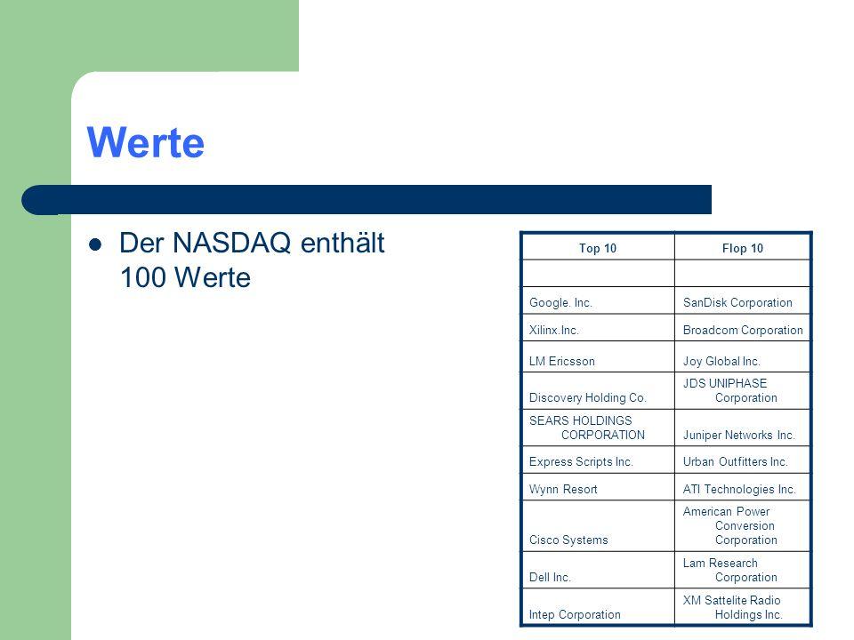 Werte Der NASDAQ enthält 100 Werte Top 10 Flop 10 Google. Inc.