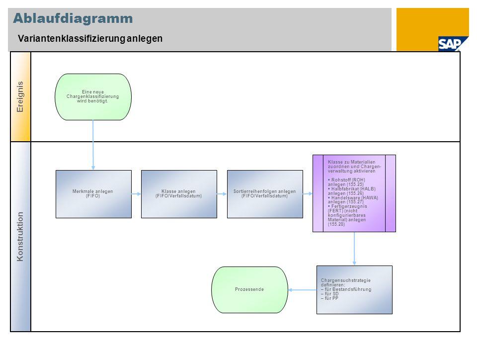 Ablaufdiagramm Variantenklassifizierung anlegen Ereignis Konstruktion