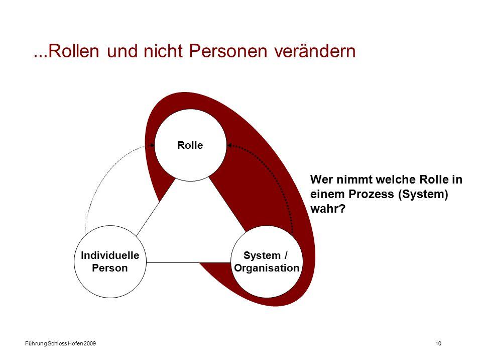 Rollenmodell – Umsetzungscoaching