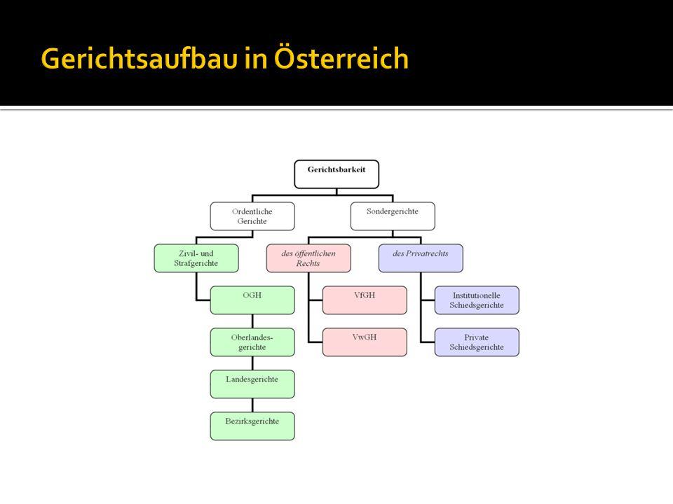 Gerichtsaufbau in Österreich