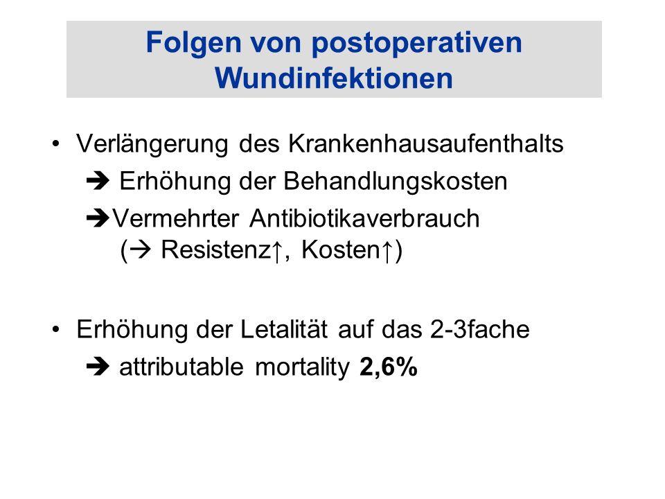 Folgen von postoperativen Wundinfektionen