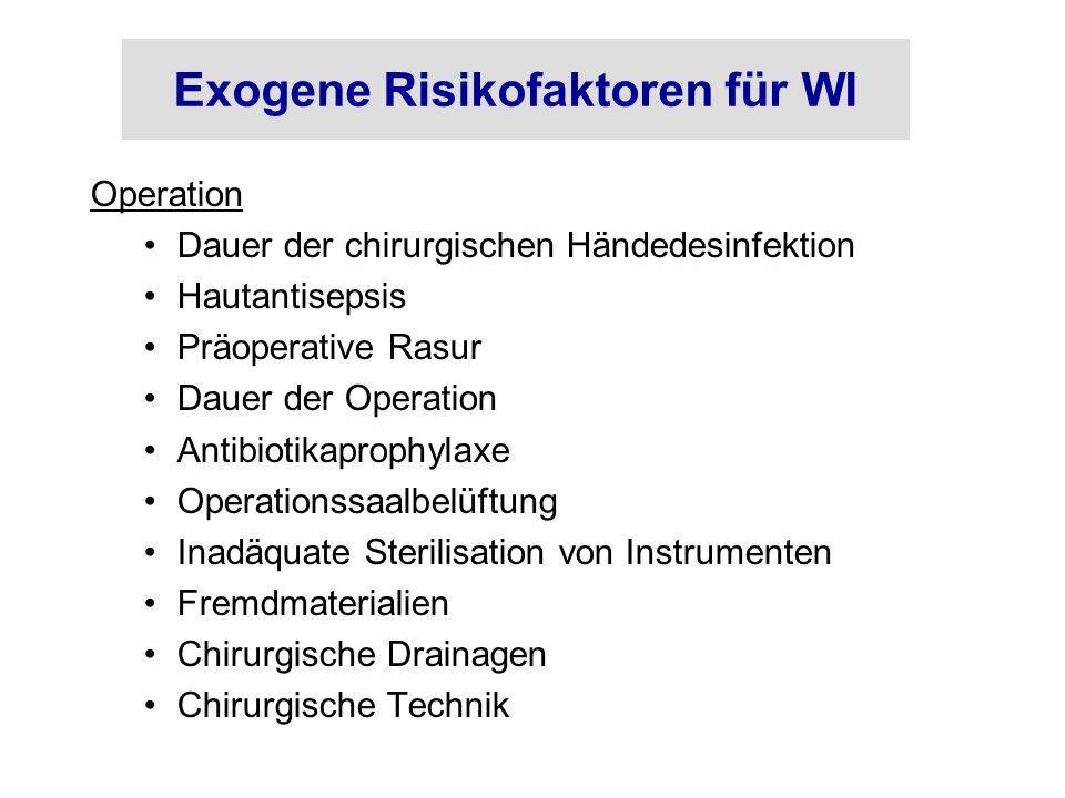 Exogene Risikofaktoren für WI