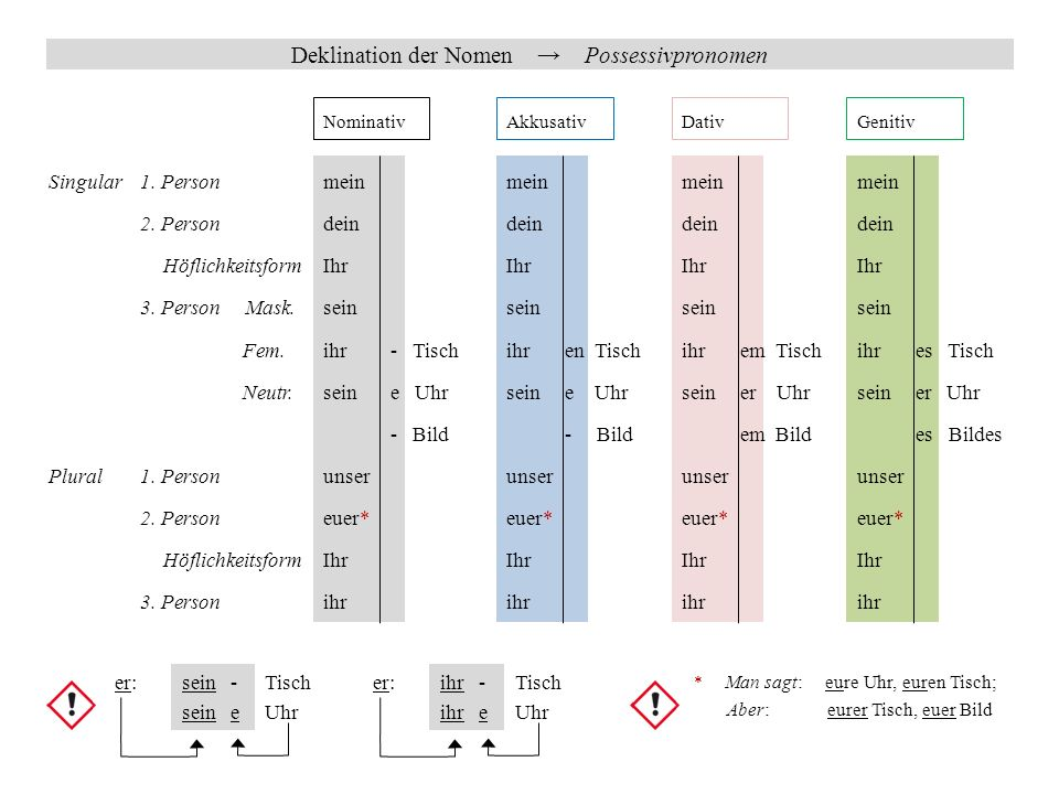 Deklination der Nomen → Possessivpronomen