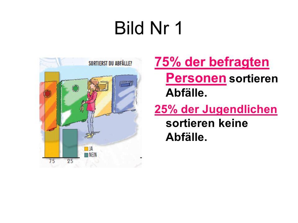 Bild Nr 1 75% der befragten Personen sortieren Abfälle.