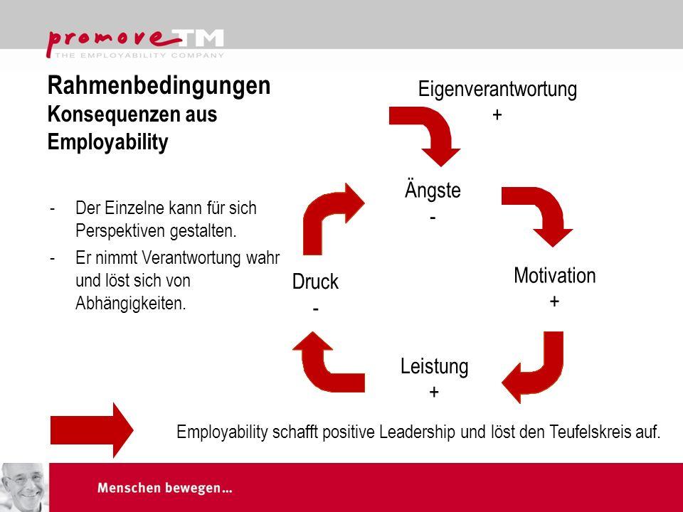 Rahmenbedingungen Konsequenzen aus Employability