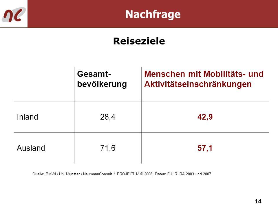 Nachfrage Reiseziele Gesamt-bevölkerung