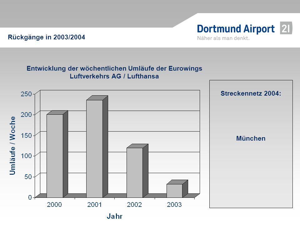 Rückgänge in 2003/2004 Entwicklung der wöchentlichen Umläufe der Eurowings Luftverkehrs AG / Lufthansa.