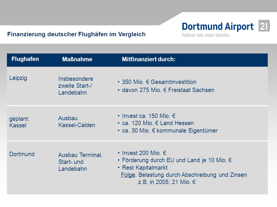 Finanzierung deutscher Flughäfen im Vergleich