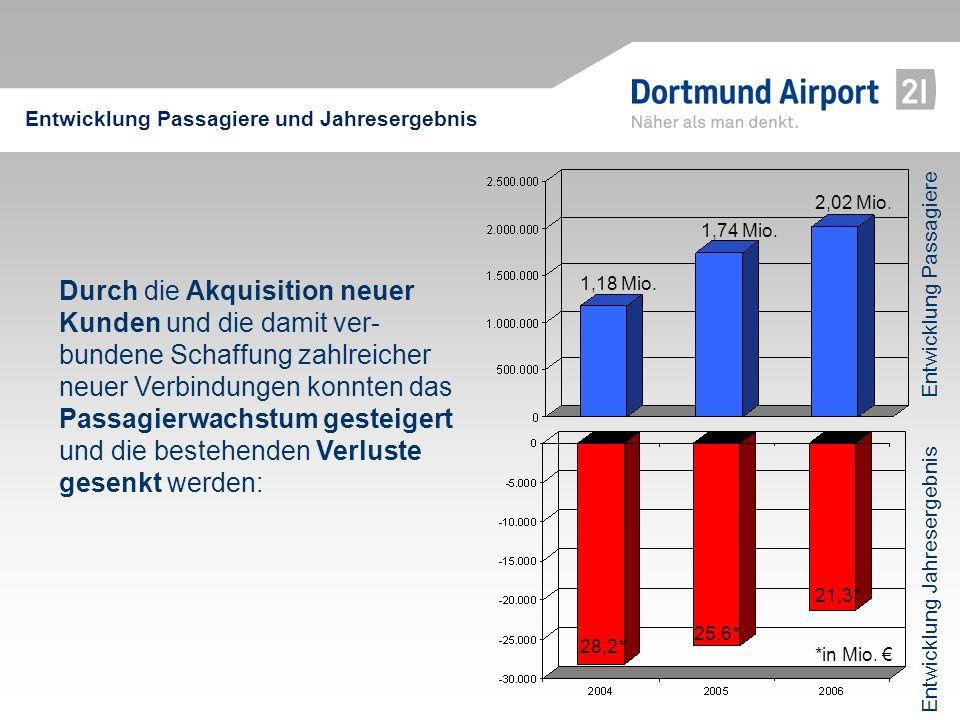 Entwicklung Passagiere und Jahresergebnis