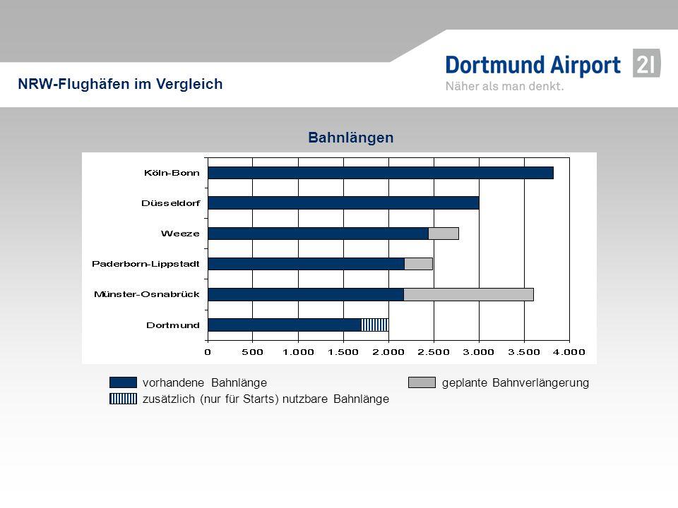NRW-Flughäfen im Vergleich