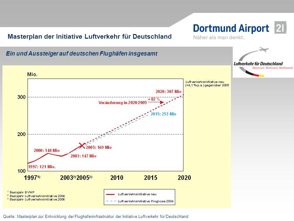 Masterplan der Initiative Luftverkehr für Deutschland