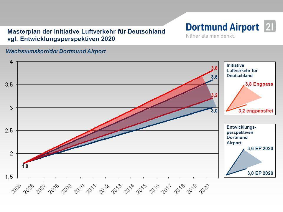 Masterplan der Initiative Luftverkehr für Deutschland vgl