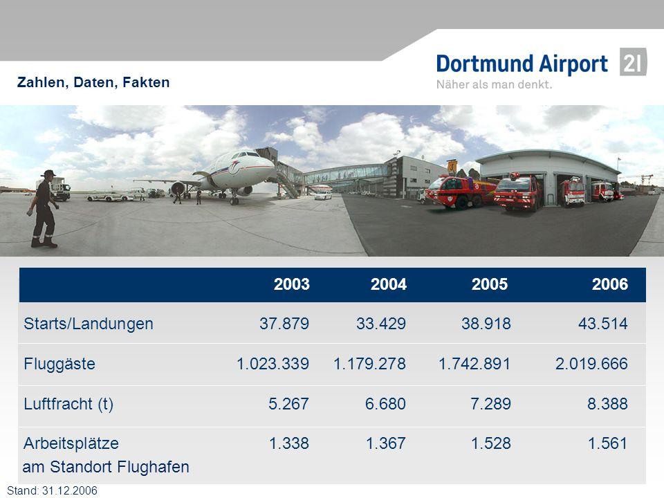 Zahlen, Daten, Fakten 2003 2004 2005 2006. Starts/Landungen 37.879 33.429 38.918 43.514.